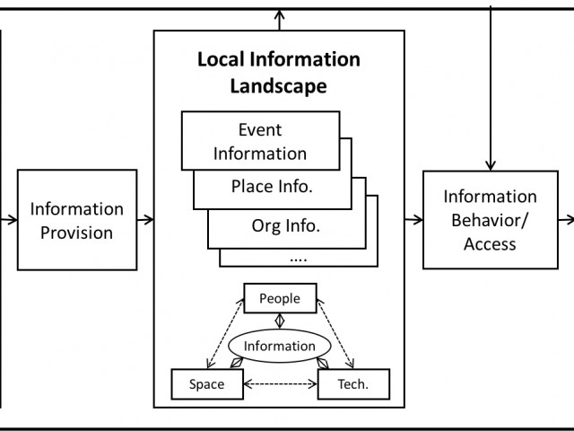 How Are Information Deserts Created A Theory Of Local Landscapes